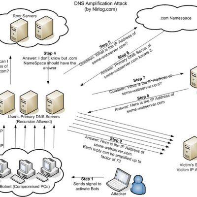 Configurar DNS con bind en ubuntu